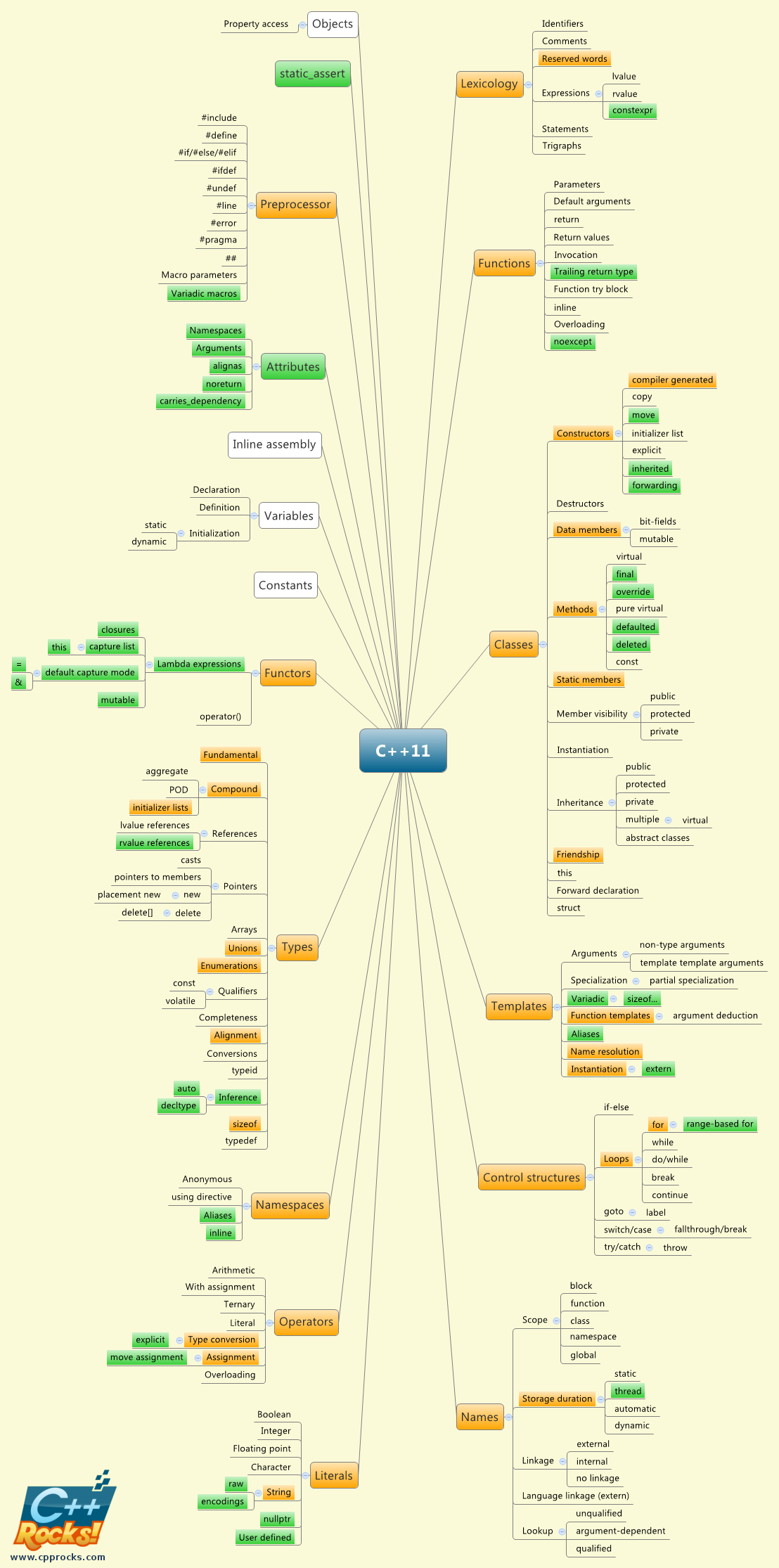 C++11: a visual summary of the additions and changes since C++03
