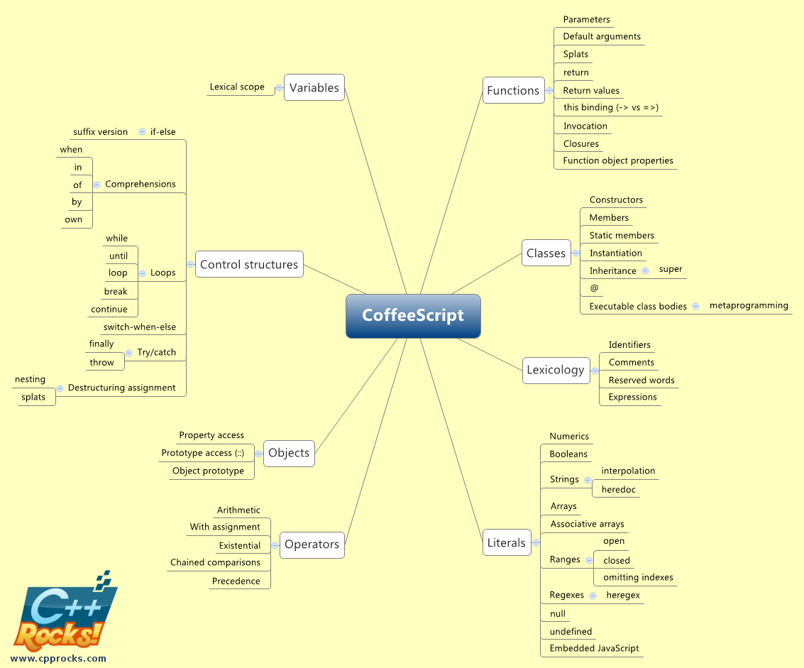 C++, Ruby, CoffeeScript: a visual comparison of language